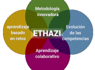 Modelo de aprendizaje Ethazi